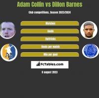 Adam Collin vs Dillon Barnes h2h player stats