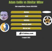 Adam Collin vs Dimitar Mitov h2h player stats