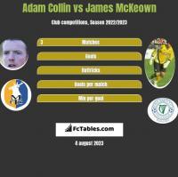 Adam Collin vs James McKeown h2h player stats