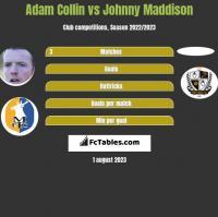 Adam Collin vs Johnny Maddison h2h player stats