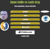 Adam Collin vs Louis Gray h2h player stats