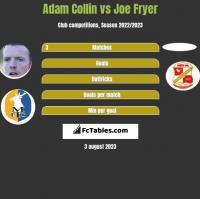 Adam Collin vs Joe Fryer h2h player stats