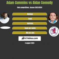 Adam Cummins vs Aidan Connolly h2h player stats