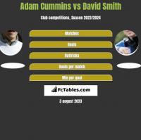 Adam Cummins vs David Smith h2h player stats