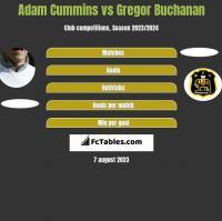 Adam Cummins vs Gregor Buchanan h2h player stats