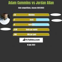 Adam Cummins vs Jordan Allan h2h player stats