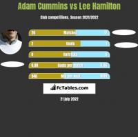 Adam Cummins vs Lee Hamilton h2h player stats