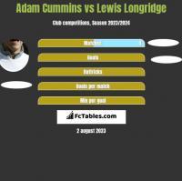 Adam Cummins vs Lewis Longridge h2h player stats