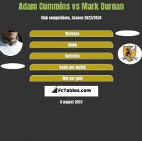 Adam Cummins vs Mark Durnan h2h player stats