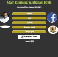 Adam Cummins vs Michael Doyle h2h player stats