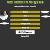 Adam Cummins vs Morgyn Neill h2h player stats