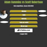 Adam Cummins vs Scott Robertson h2h player stats
