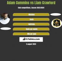 Adam Cummins vs Liam Crawford h2h player stats