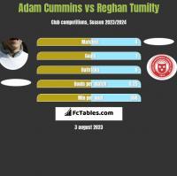 Adam Cummins vs Reghan Tumilty h2h player stats