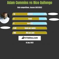 Adam Cummins vs Rico Quitongo h2h player stats