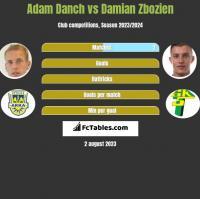 Adam Danch vs Damian Zbozień h2h player stats
