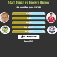 Adam Danch vs Gieorgij Żukow h2h player stats