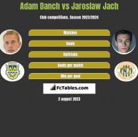 Adam Danch vs Jarosław Jach h2h player stats