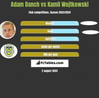 Adam Danch vs Kamil Wojtkowski h2h player stats