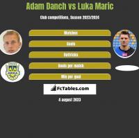 Adam Danch vs Luka Marić h2h player stats