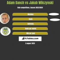 Adam Danch vs Jakub Wilczynski h2h player stats