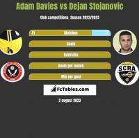 Adam Davies vs Dejan Stojanovic h2h player stats