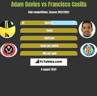 Adam Davies vs Francisco Casilla h2h player stats