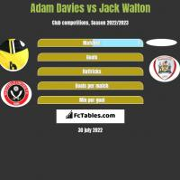 Adam Davies vs Jack Walton h2h player stats