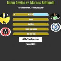 Adam Davies vs Marcus Bettinelli h2h player stats