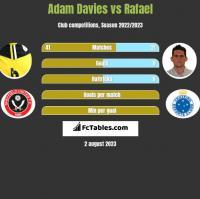 Adam Davies vs Rafael h2h player stats