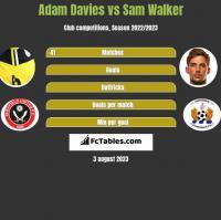 Adam Davies vs Sam Walker h2h player stats