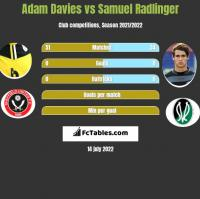 Adam Davies vs Samuel Radlinger h2h player stats