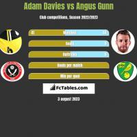 Adam Davies vs Angus Gunn h2h player stats