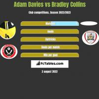Adam Davies vs Bradley Collins h2h player stats