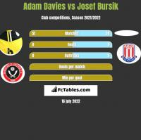 Adam Davies vs Josef Bursik h2h player stats