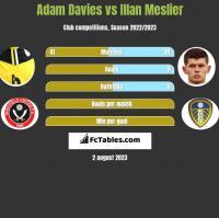 Adam Davies vs Illan Meslier h2h player stats