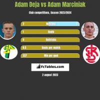 Adam Deja vs Adam Marciniak h2h player stats
