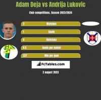 Adam Deja vs Andrija Lukovic h2h player stats