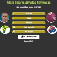 Adam Deja vs Arvydas Novikovas h2h player stats