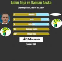 Adam Deja vs Damian Gaska h2h player stats