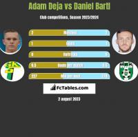 Adam Deja vs Daniel Bartl h2h player stats