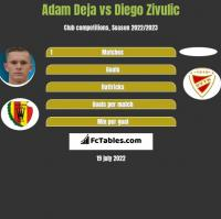 Adam Deja vs Diego Zivulic h2h player stats