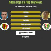 Adam Deja vs Filip Markovic h2h player stats