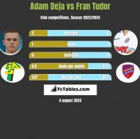 Adam Deja vs Fran Tudor h2h player stats
