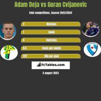 Adam Deja vs Goran Cvijanovic h2h player stats