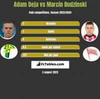 Adam Deja vs Marcin Budziński h2h player stats