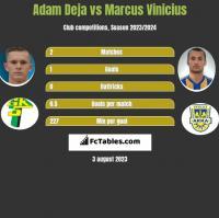 Adam Deja vs Marcus Vinicius h2h player stats