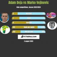 Adam Deja vs Marko Vejinovic h2h player stats
