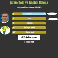 Adam Deja vs Michał Nalepa h2h player stats