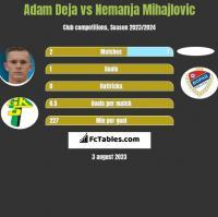 Adam Deja vs Nemanja Mihajlovic h2h player stats